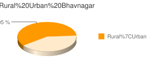 Bhavnagar census population